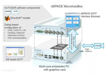 DSPACE ADTF INTERFACE BLOCKSET